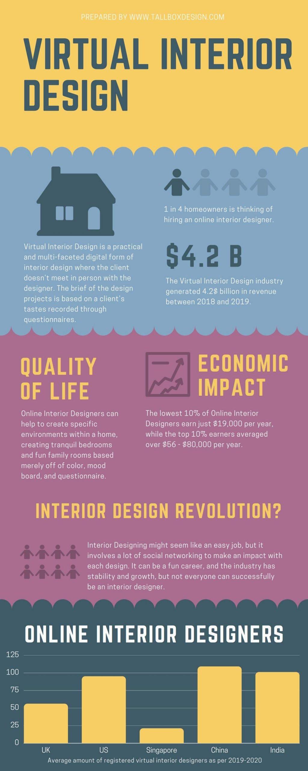 virtual-interior-design-trends-infographic
