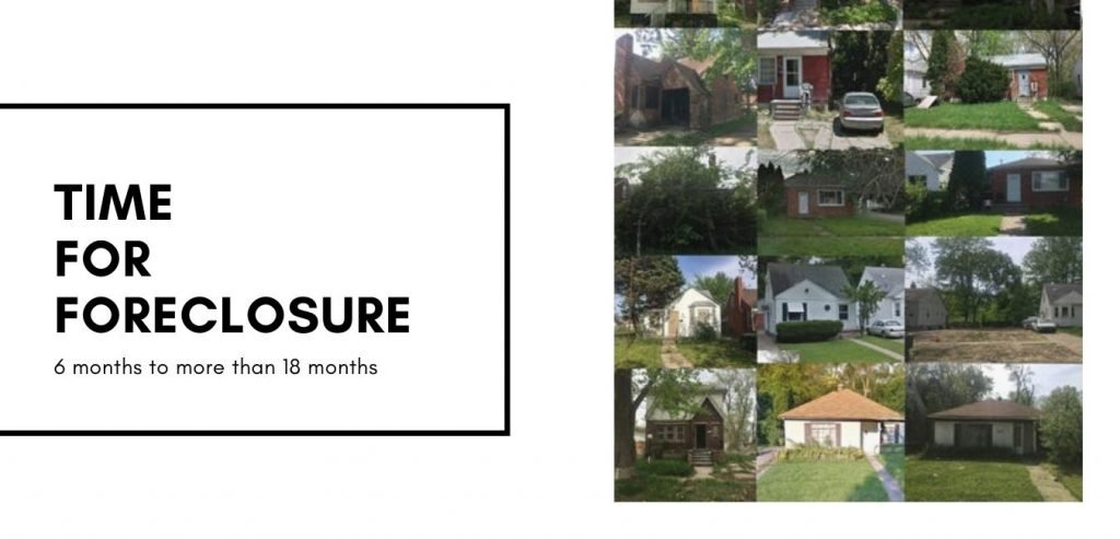 foreclosure homes time to complete deals